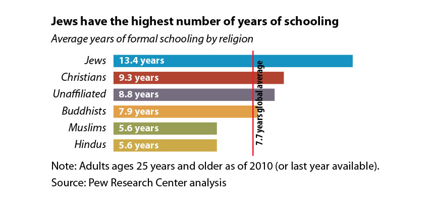 Education levels differ by religion
