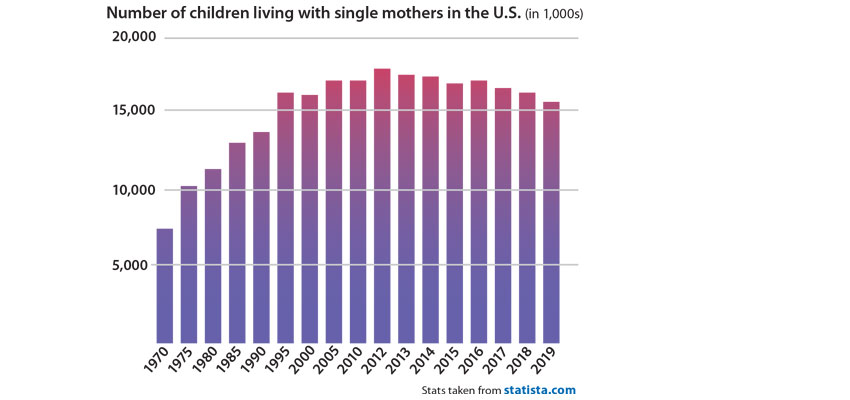 Single mother homes decline